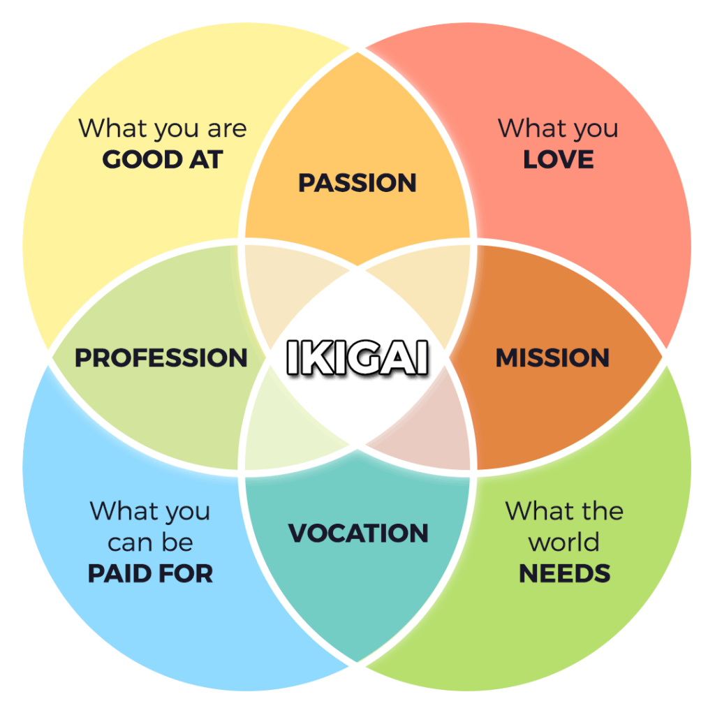Life Purpose Venn Diagram